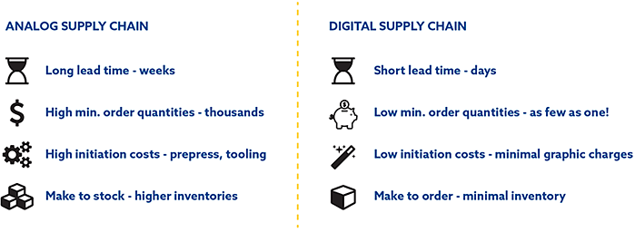 BX Digital vs Analog Supply Chain