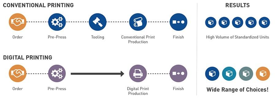 Conventional-Vs-Digital-Print