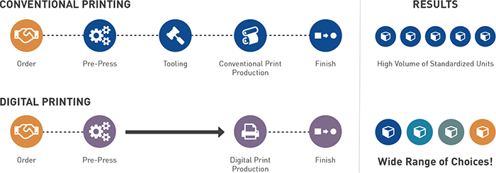 Digital Print Workflow